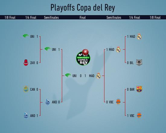 Cuadro de Playoffs Copa del Rey